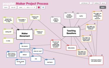 Maker Process Mind Map